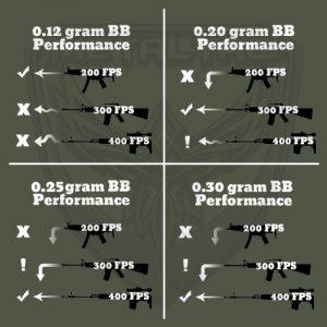 Airsoft bb performance
