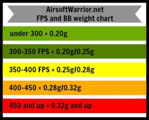 airsoft bb weight chart